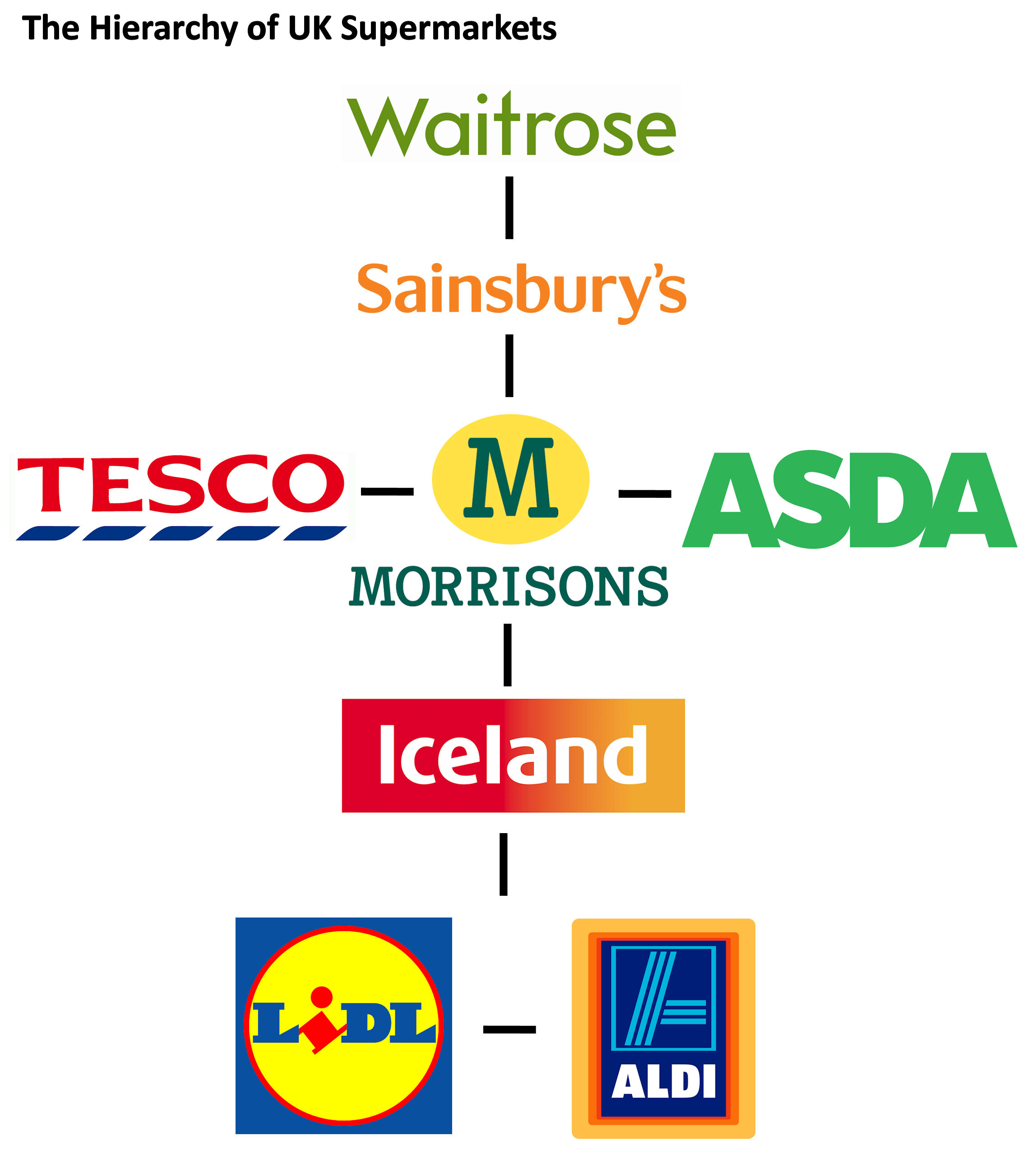 tesco market structure The market structure where the tesco is operating, for example in the uk, there are many other players in the market which are offering the same products as the uk, hence the price and output of the products offered by tesco is being decided by the supply and demand mechanism.