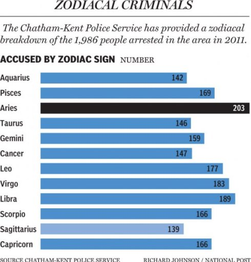 most criminal star sign